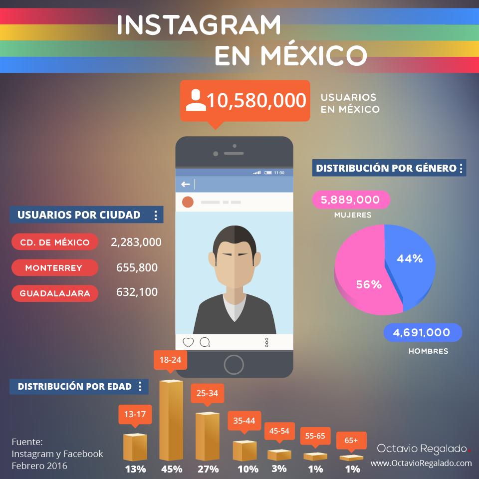 Usuarios de Instagram en México Infografía